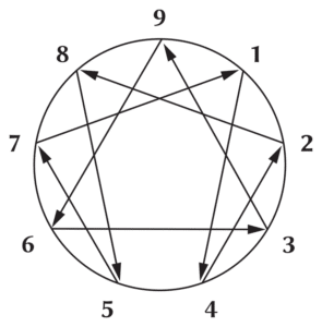 best enneagram resources for beginners